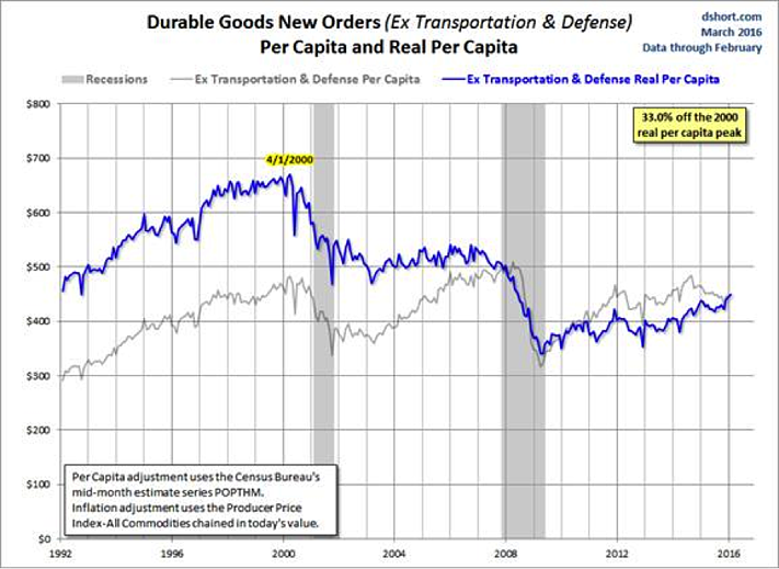 Durable Goods Orders Down in Most Manufacturing Segments
