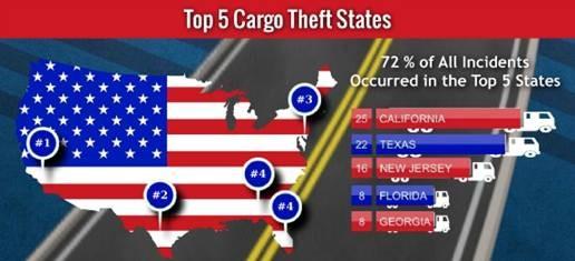 5-cargo-theft-states