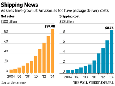 as sales have grown at amazon, so too have package delivery costs