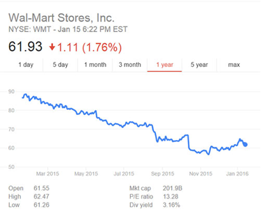 Logistics News Update: Wal-Mart's Business Model Is Being Re-Thought